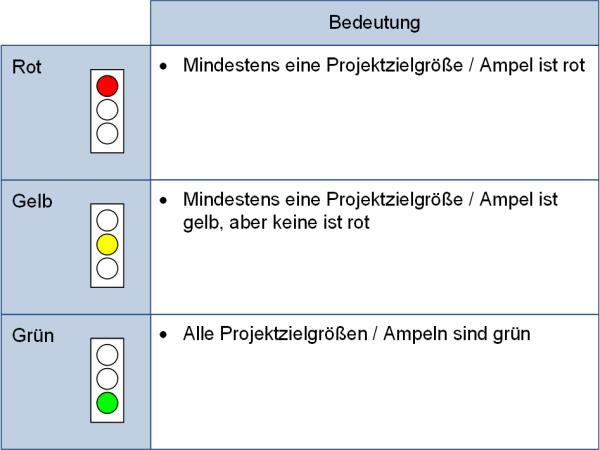 Die Gesamtprojektampel, (C) Peterjohann Consulting, 2019-2020
