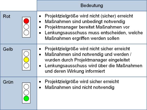 Die Bedeutung der Farben der Ampeldarstellung in Projekten, (C) Peterjohann Consulting, 2019-2020