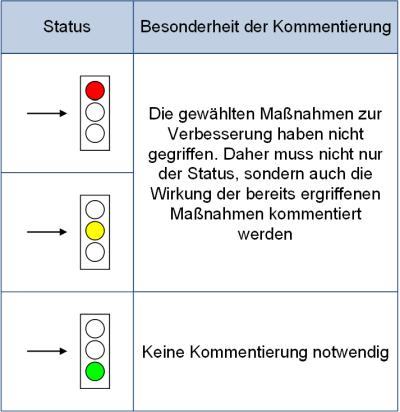 Besonderheit der Kommentierung bei gleichbleibendem Status, (C) Peterjohann Consulting, 2019-2020