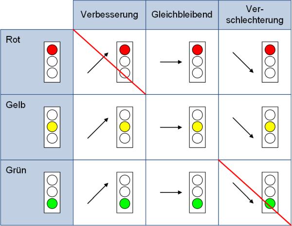 Mögliche Übergänge beim Ampelstatus, (C) Peterjohann Consulting, 2019-2020