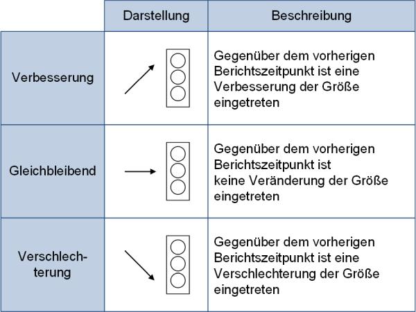 Die Veränderung des Ampelstatus, (C) Peterjohann Consulting, 2019-2020