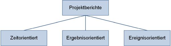 Berichtsarten, (C) Peterjohann Consulting, 2019-2020