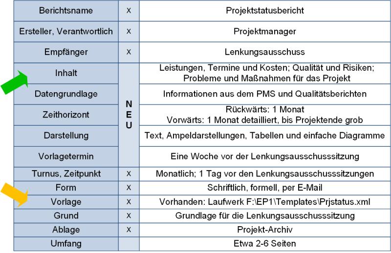 Die Berichtsbeschreibung, (C) Peterjohann Consulting, 2019-2020