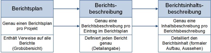Vom Berichtsplan zur Berichtsinhaltsbeschreibung, (C) Peterjohann Consulting, 2019-2020