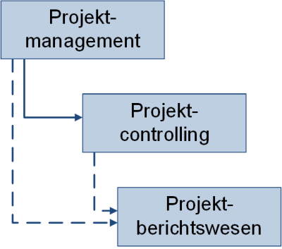 Einordnung des Berichtswesens in das Projektmanagement, (C) Peterjohann Consulting, 2019-2020