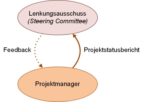 Der Projektstatusbericht: Informationsfluss zwischen Lenkungsausschuss und Projektmanager, (C) Peterjohann Consulting, 2019-2020