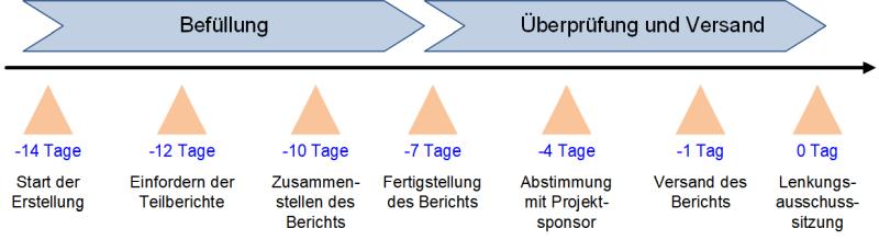 Der Projektstatusbericht: Erstellung im zeitlichen Verlauf, (C) Peterjohann Consulting, 2019-2020