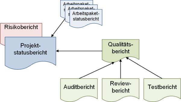 Der Projektstatusbericht: Verweise, (C) Peterjohann Consulting, 2019-2020