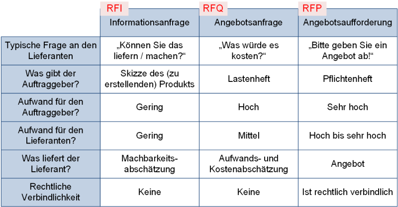 Die Anfrageformen - Tabelle, (C) Peterjohann Consulting, 2018-2020