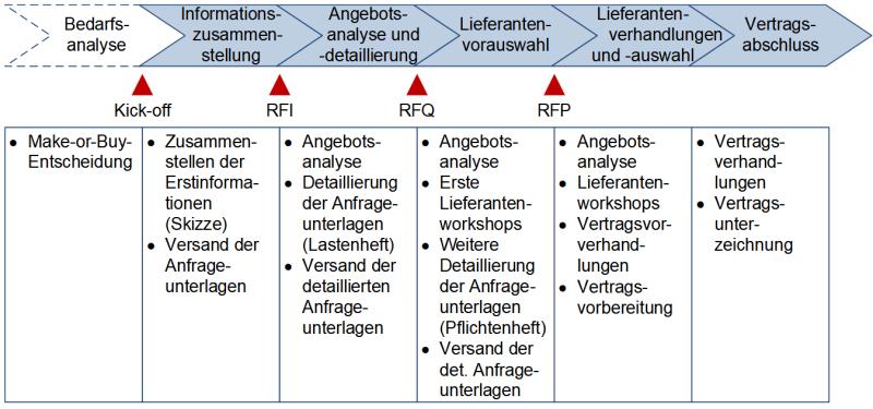 Beschaffung in Projekten: Der Anfrageprozess, (C) Peterjohann Consulting, 2018-2020