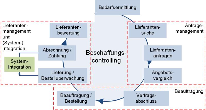 Das Beschaffungscontrolling / Schritte des Beschaffungsprozesses, (C) Peterjohann Consulting, 2019-2020
