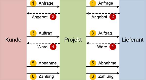 Beschaffung im Projekten: Kunde - Projekt - Lieferant, (C) Peterjohann Consulting, 2018-2020