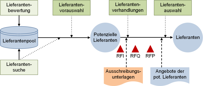 Die Lieferantenauswahl, (C) Peterjohann Consulting, 2018-2020