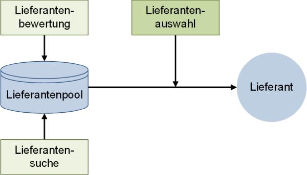 Die Lieferantenauswahl - Kurzdarstellung, (C) Peterjohann Consulting, 2019-2020