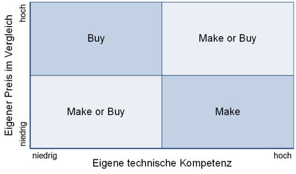 Die Make-or-Buy-Entscheidungsmatrix, (C) Peterjohann Consulting, 2019-2020