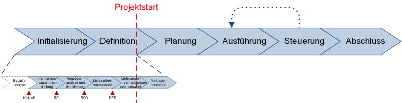 Beschaffung in Projekten: Die Einbettung des Anfrageprozesses in die PM-Phasen, (C) Peterjohann Consulting, 2018-2020
