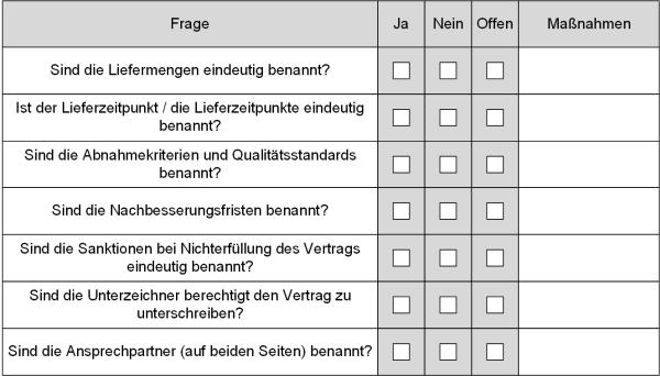 Checkliste: Enthält der Vertrag die Minimalangaben?, (C) Peterjohann Consulting, 2019-2020