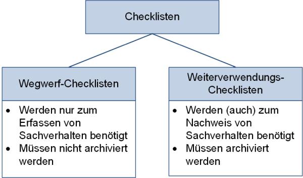 Arten von Checklisten (im Projektkontext), (C) Peterjohann Consulting, 2019-2021