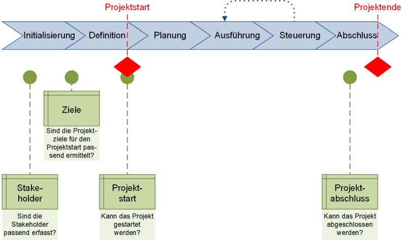 Die vier Muss-Checklisten, (C) Peterjohann Consulting, 2020-2021