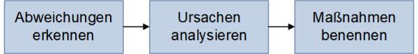 Von den Abweichungen zu den Maßnahmen, (C) Peterjohann Consulting, 2019-2021