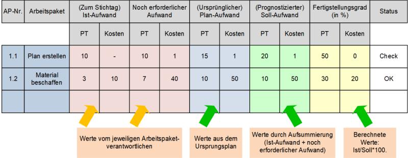 Das Aufwandserfassungsformular, (C) Peterjohann Consulting, 2019-2021