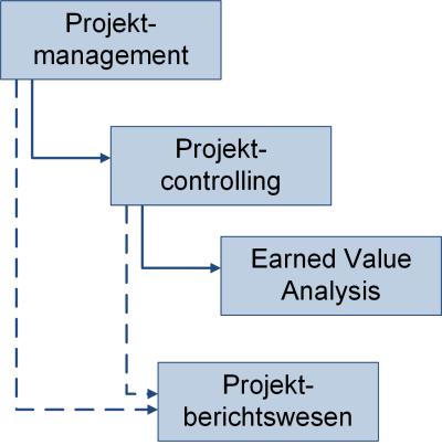 Einordnung des Controllings in das Projektmanagement, (C) Peterjohann Consulting, 2019-2021