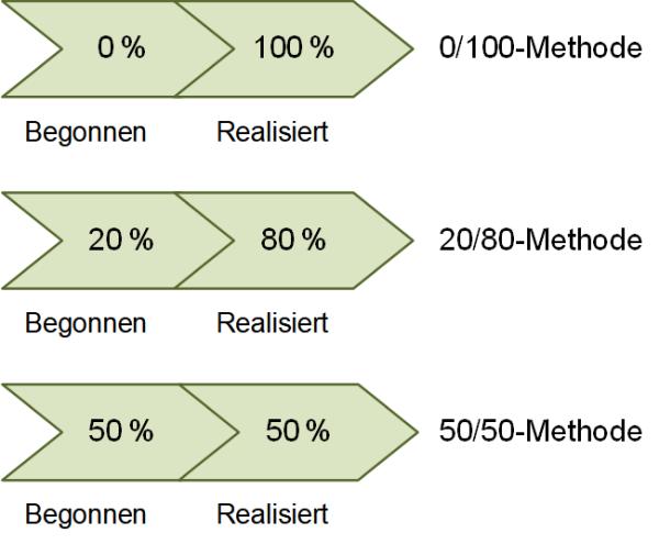 Fertigstellungsgrade: Drei übliche Ansätze, (C) Peterjohann Consulting, 2019-2021