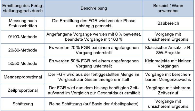 Fertigstellungsgrade im Vergleich, (C) Peterjohann Consulting, 2019-2021