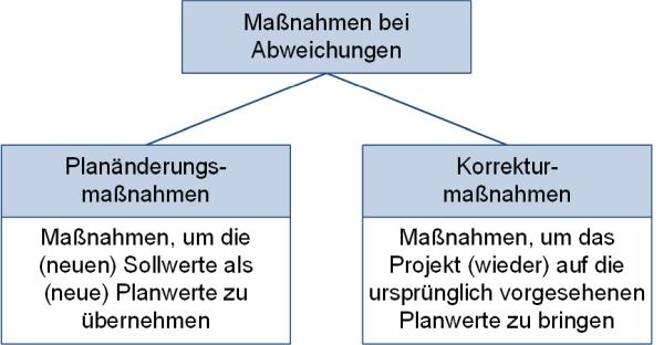 Maßnahmenarten im Projektcontrolling, (C) Peterjohann Consulting, 2019-2021