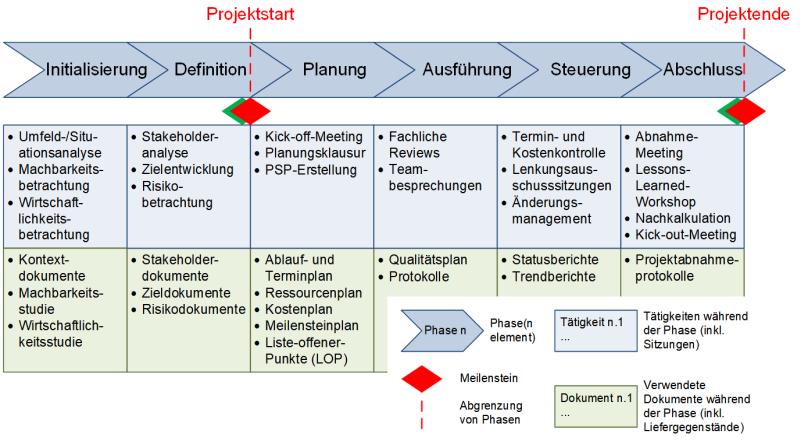 Controllingtätigkeiten und -dokumente in den einzelnen Phasen des Projekts, (C) Peterjohann Consulting, 2018-2021