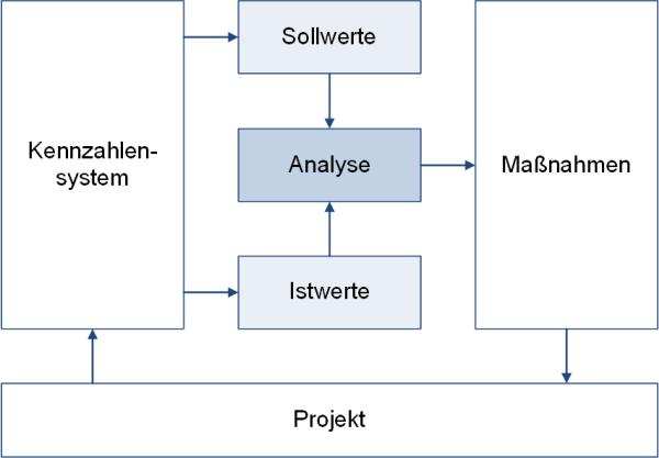 Der Controlling-Regelkreis (schematisch), (C) Peterjohann Consulting, 2012-2020