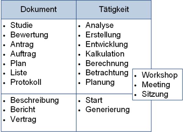 Dokumente versus Tätigkeiten, (C) Peterjohann Consulting, 2018-2021