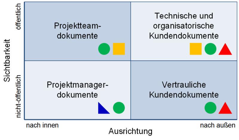 Dokumente in Projekten: Ausrichtung und Sichtbarkeit, (C) Peterjohann Consulting, 2018-2021