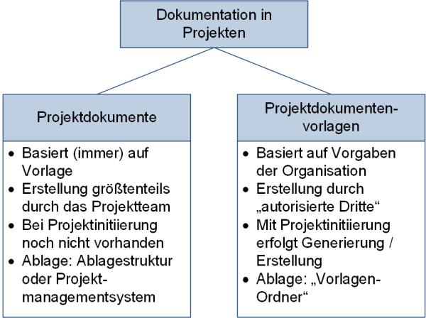 Dokumente und Vorlagen: Unterscheidung, (C) Peterjohann Consulting, 2018-2021