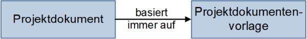 Dokument und Vorlage: Zusammenhang, (C) Peterjohann Consulting, 2018-2021