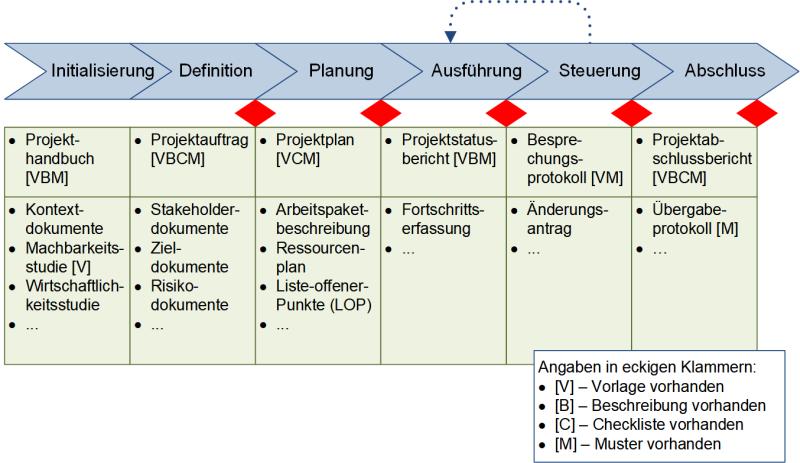Die Einordnung von Dokumenten in Phasen, (C) Peterjohann Consulting, 2018-2021