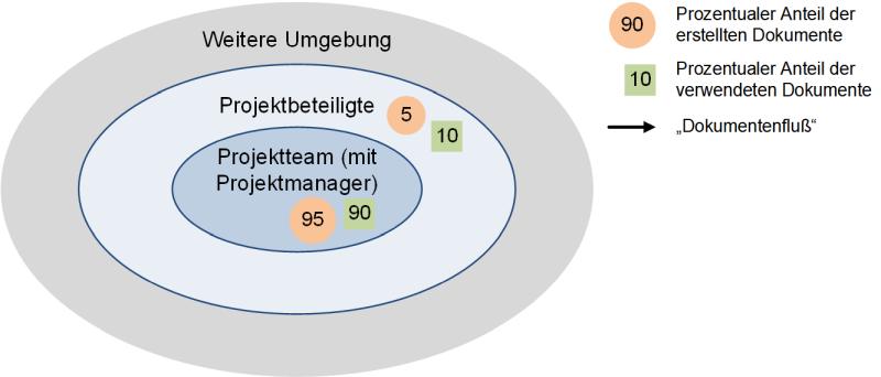 Dokumente in Projekten: Kontext, (C) Peterjohann Consulting, 2018-2021