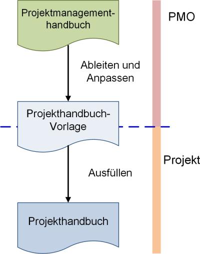 Die Einordnung des Projekthandbuchs, (C) Peterjohann Consulting, 2018-2021