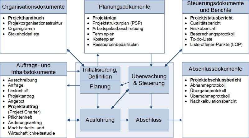 Projektdokumente in der Übersicht, (C) Peterjohann Consulting, 2018-2021