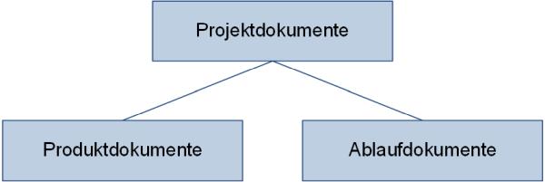 Projektdokumente: Unterteilung nach Inhalt und Ablauf, (C) Peterjohann Consulting, 2018-2021