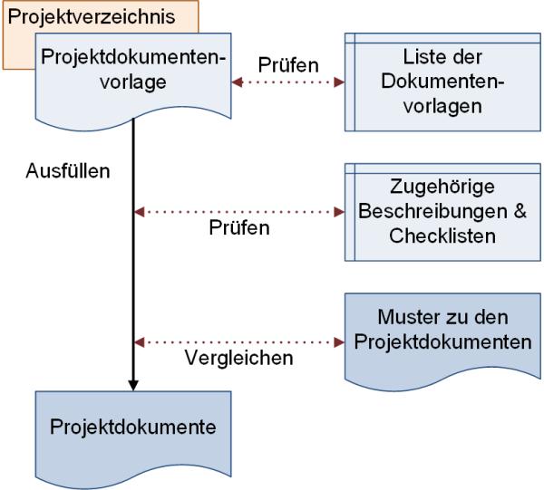 Von der Vorlage zum Dokument, (C) Peterjohann Consulting, 2018-2021