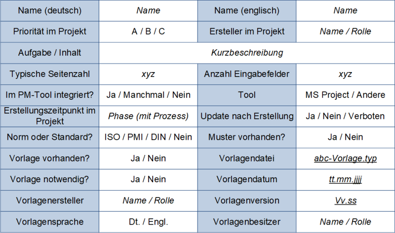 Beschreibung von Vorlagen: Schema, (C) Peterjohann Consulting, 2018-2021