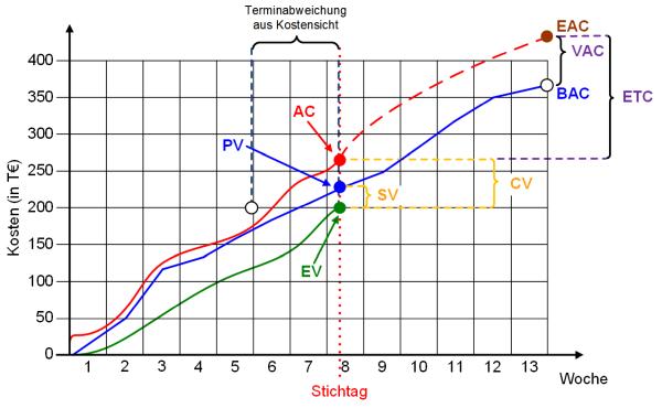 Die Earned Value Grafik: komplett, (C) Peterjohann Consulting, 2014-2015