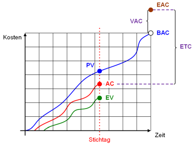 Die Earned Value Grafik: schematisch, (C) Peterjohann Consulting, 2014-2015