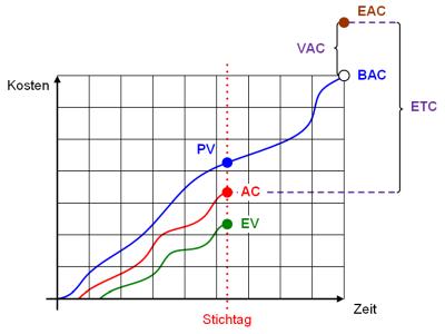 Die Earned Value Grafik: schematisch, (C) Peterjohann Consulting, 2014-2015