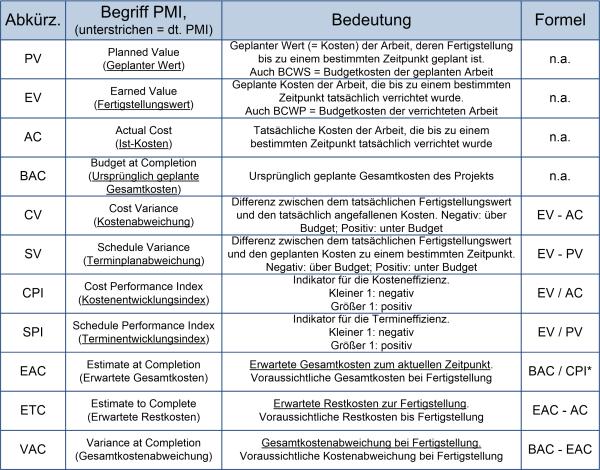 Die Earned Value Analysis: Tabelle mit allen Größen, (C) Peterjohann Consulting, 2014-2015