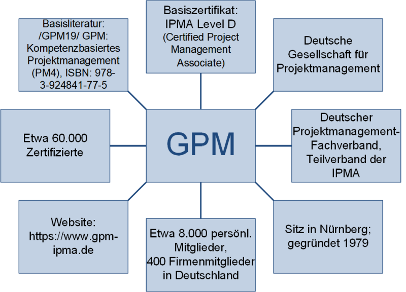 Die GPM - Deutsche Gesellschaft für Projektmanagement