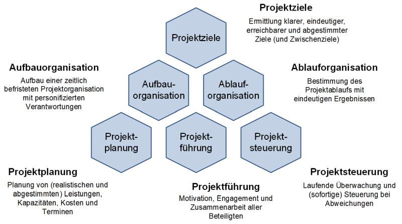 Die Hauptaufgaben des Projektmanagements, (C) Peterjohann Consulting, 2006-2021