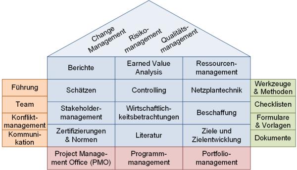 Das PM-Haus nach Peterjohann Consulting, (C) Peterjohann Consulting, 2019-2020