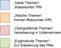 Die Farben des PM-Hauses, (C) Peterjohann Consulting, 2019-2020